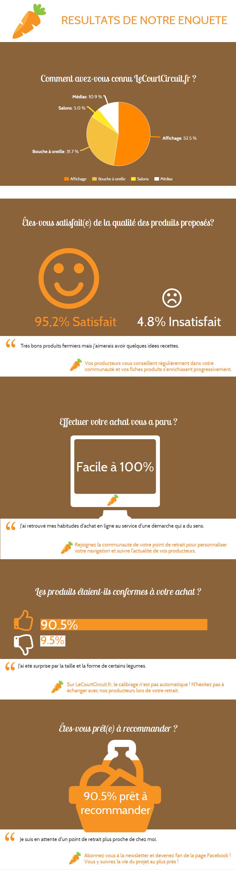 enquête de satisfaction janvier 2015